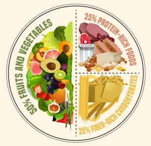 graphic of Healthy eating plate. Infographic chart with proper nutrition proportions. Food balance tips. Vector illustration isolated on a light beige background